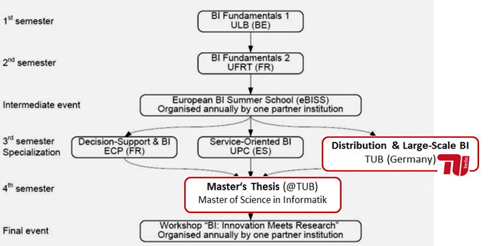 """volker markl thesis Supervised by dr jun rao, dr volker markl, and dr guy lohman  thesis """" search and ranking in semantically rich applications"""" ✓ advised by professor ."""